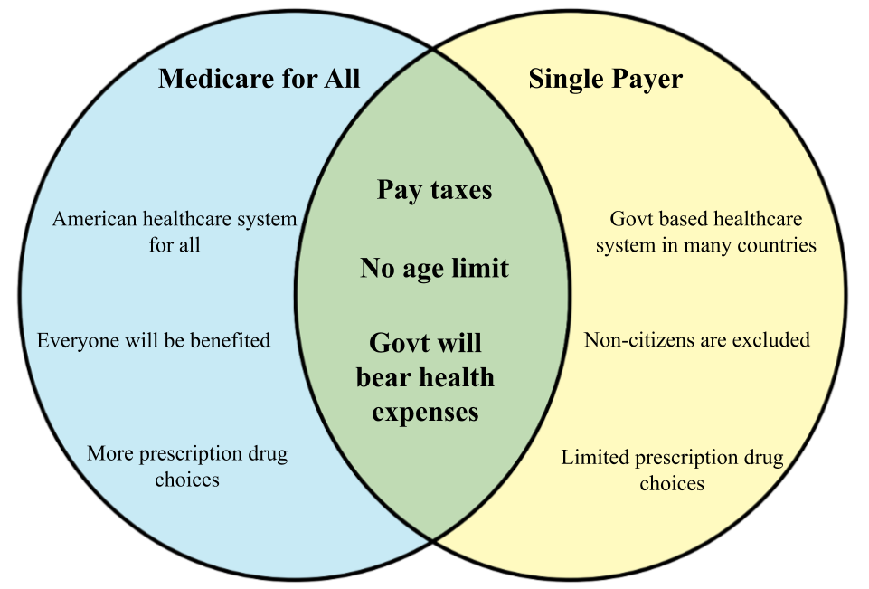 Difference between Medicare for all and Single Payer